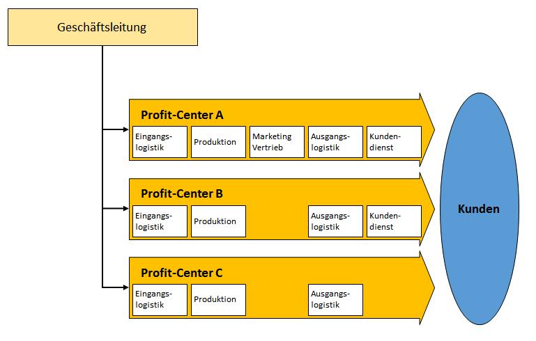 Aufbau Und Organisationsstruktur Des Profit Centers Profit Center Einrichten Business Wissen De