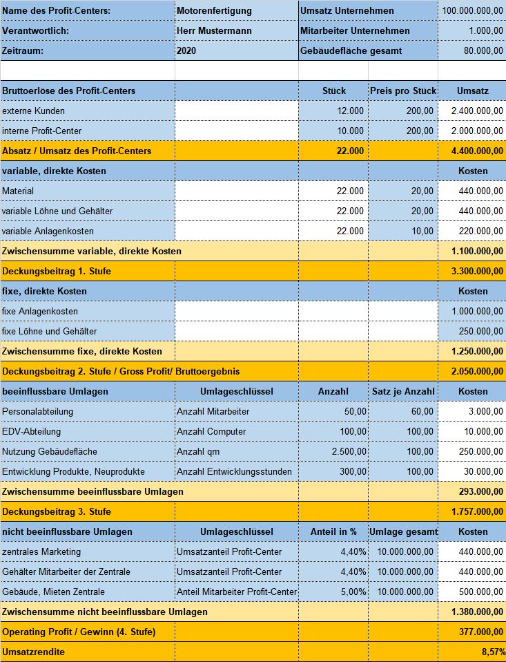 Profit Center Rechnung Wie Der Gewinn Des Profit Centers Berechnet Wird Business Wissen De