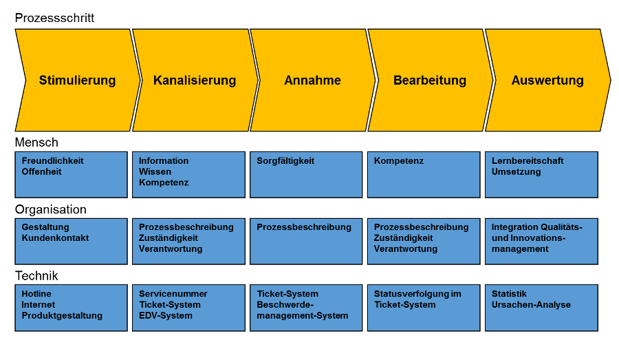 Ziele und Aufgaben des Beschwerdemanagements – Beschwerdemanagement ...