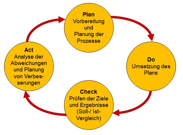 Kern Der Prozessoptimierung Schnittstellen 13