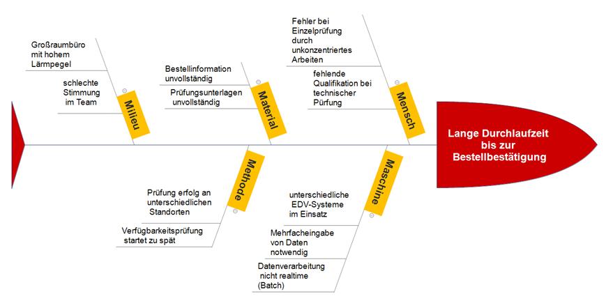 Werkzeuge für das FMEA-Projekt – Fehler-Möglichkeiten- und Fehler ...