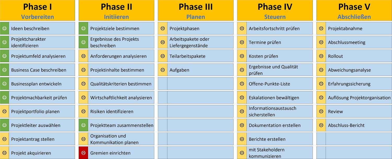 Phasen des Projektmanagements im Überblick – Kapitel 120 ...
