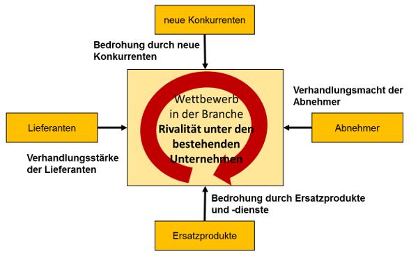 Vorlagen für die Umfeldanalyse im strategischen Controlling ...