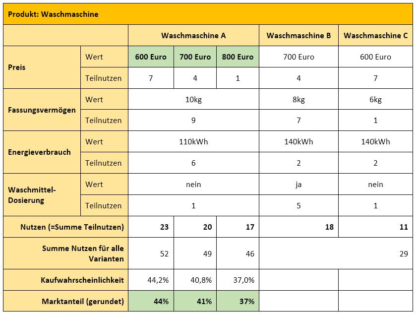 Prozentuale änderung Berechnen : marktanteile und preis absatz funktion mit conjoint measurement ermitteln kapitel 162 ~ Themetempest.com Abrechnung