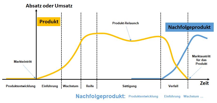 Produktlebenszyklus Einführung Wachstumsrate Rückgang