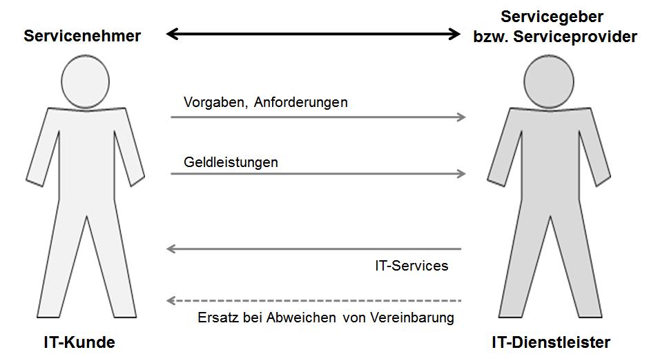 Grundlagen von Service Level Agreements (SLA) – Kapitel 169 ...