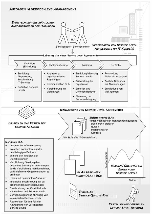 Service Level Management (SLM) einführen – Service Level Agreement
