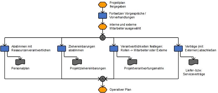 Teilprozess Projektplanung – Kapitel 170 – business-wissen.de