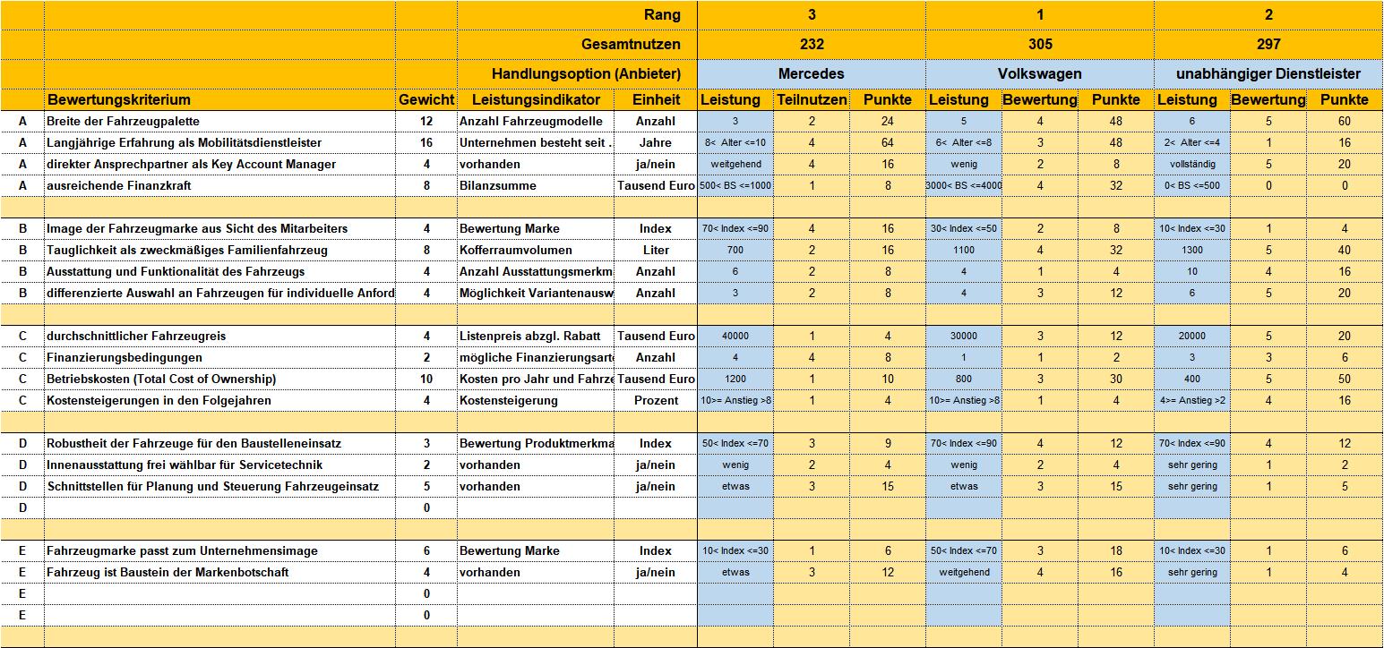 Beispiel für eine Nutzwertanalyse – Kapitel 174 – business-wissen.de