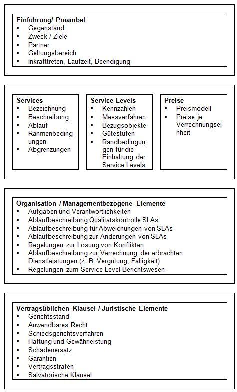 Grundlagen Von Service Level Agreements Sla Service Level