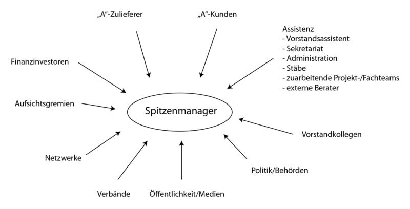 kommunikationsstrnge des oberen managements - Kommunikationsquadrat Beispiel