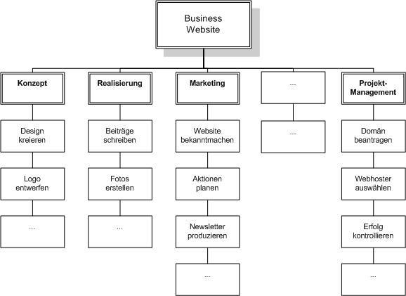 beispiel fr einen projektstrukturplan - Konzept Erstellen Muster