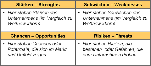 SWOT-Analyse: So wird eine SWOT-Analyse erstellt – business-wissen.de
