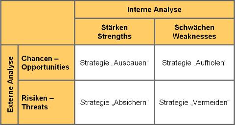 chancen und risiken analyse business plan