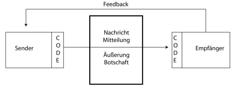 mit dem sender empfnger modell gescheiterte kommunikation verstehen - Kommunikationsquadrat Beispiel