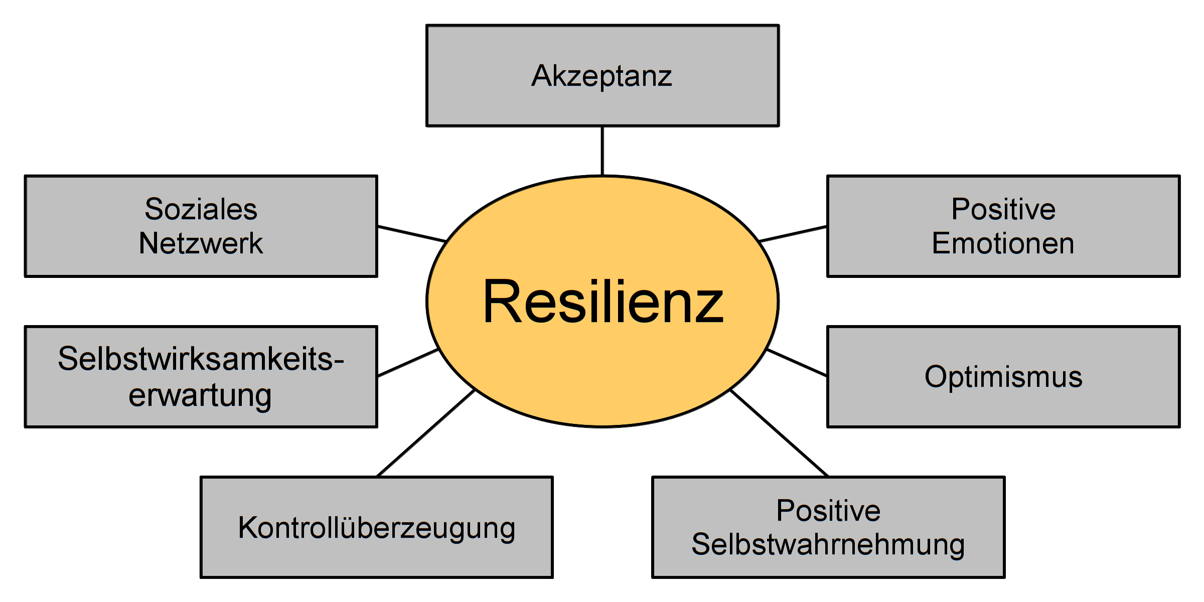 resilienz mit bungen die resilienz f rdern business. Black Bedroom Furniture Sets. Home Design Ideas