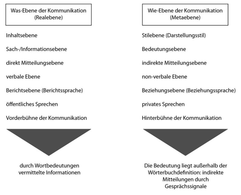realebene und metaebene der kommunikation - Kommunikationsquadrat Beispiel