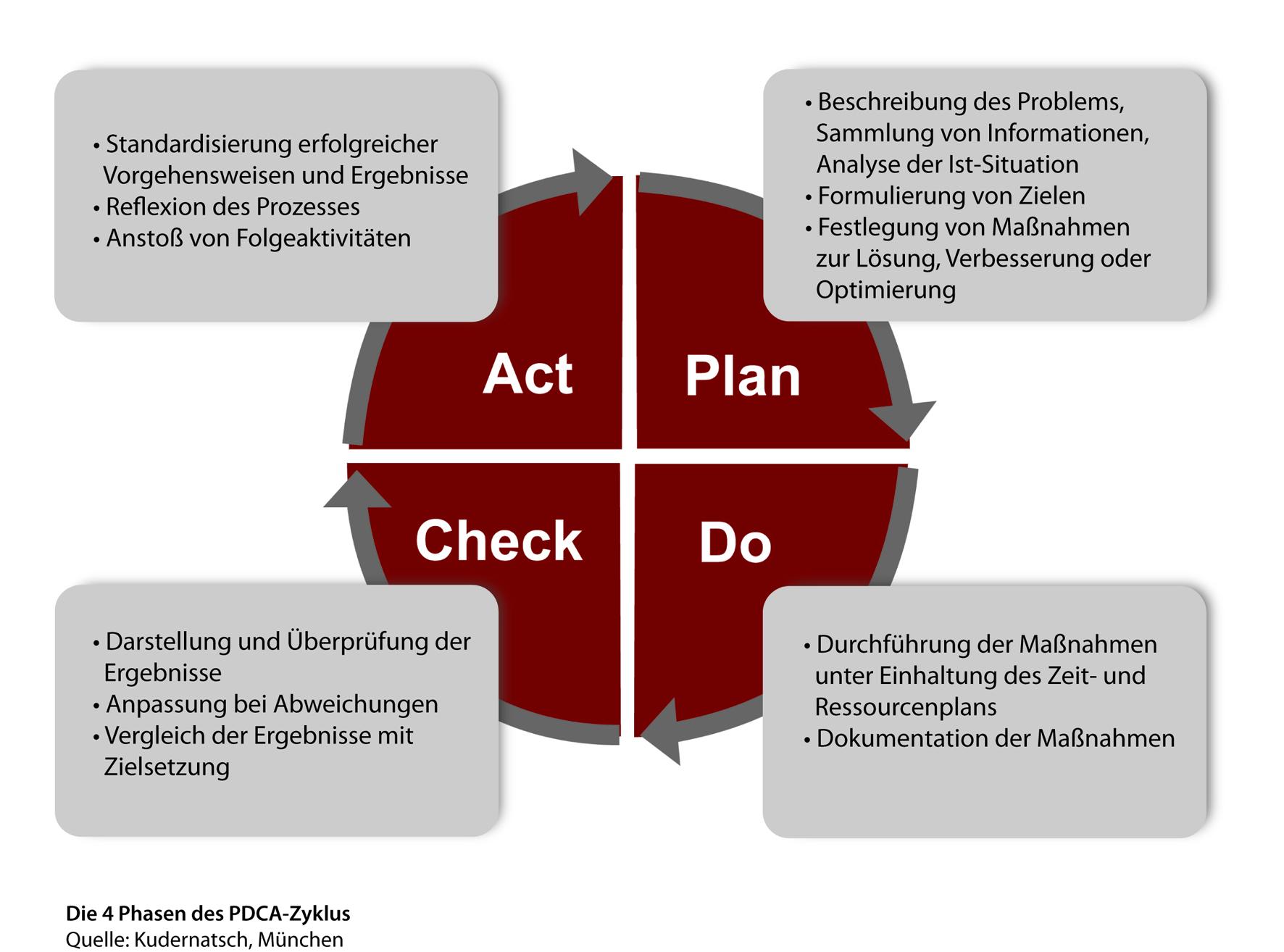 Qualitätsmanagement: Die Methode PDCA-Zyklus am Beispiel erklärt ...