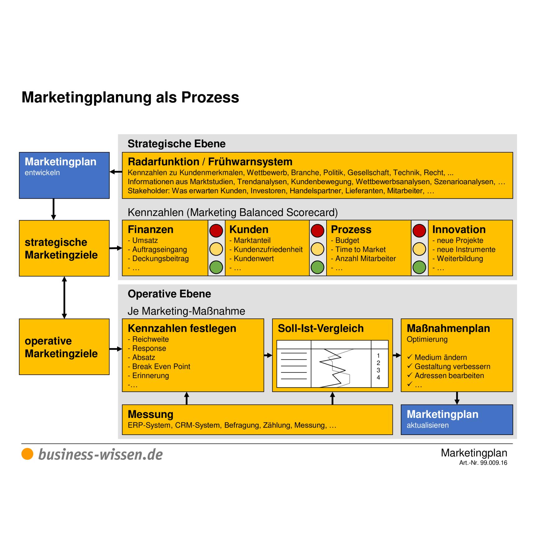 Marketing Campaign Management Template Asana
