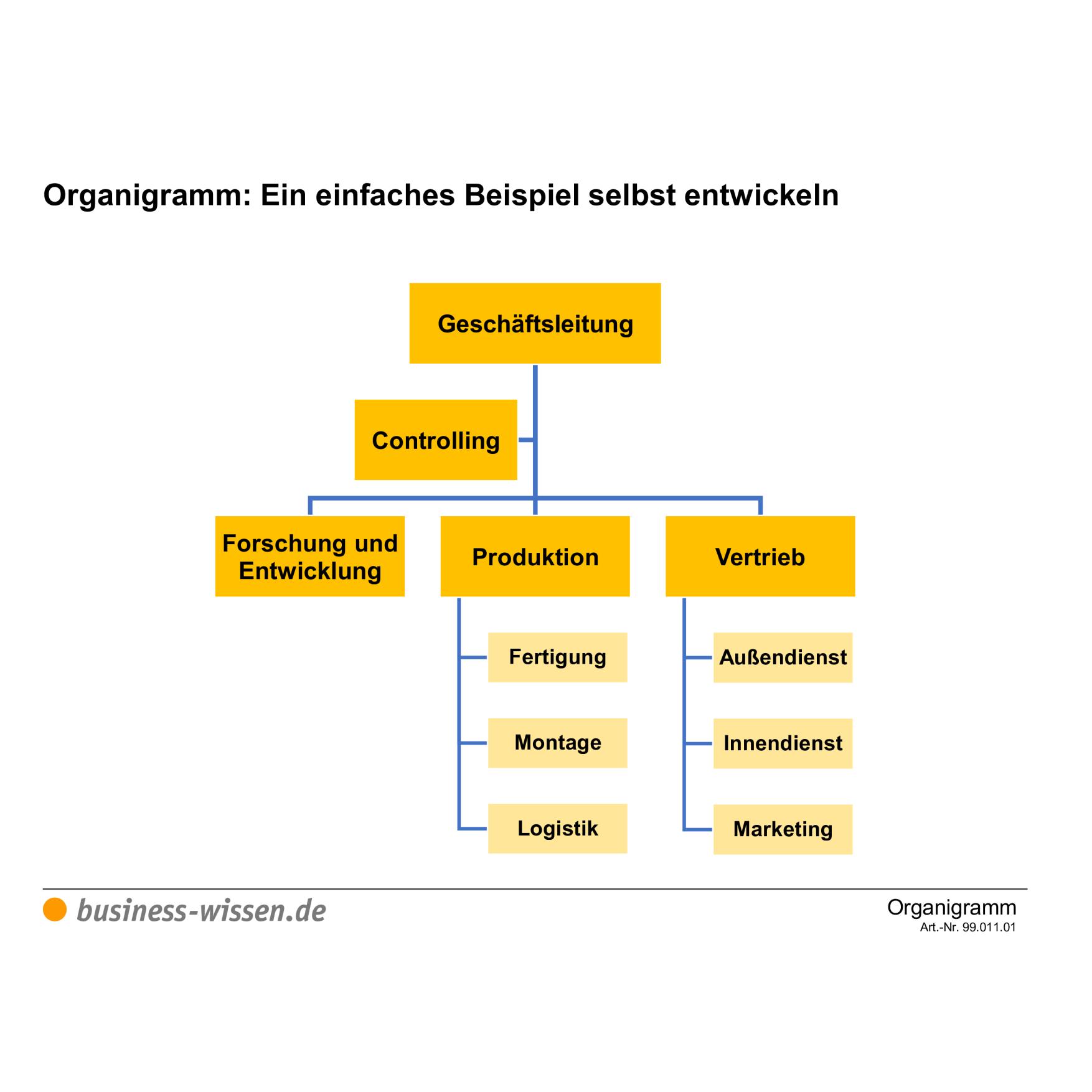 Ein Einfaches Organigramm Selbst Entwickeln Vorlage Business Wissen De