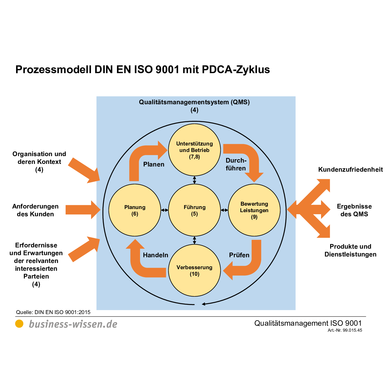 Prozesse Mit Dem Pdca Zyklus Optimieren Vorlage 4