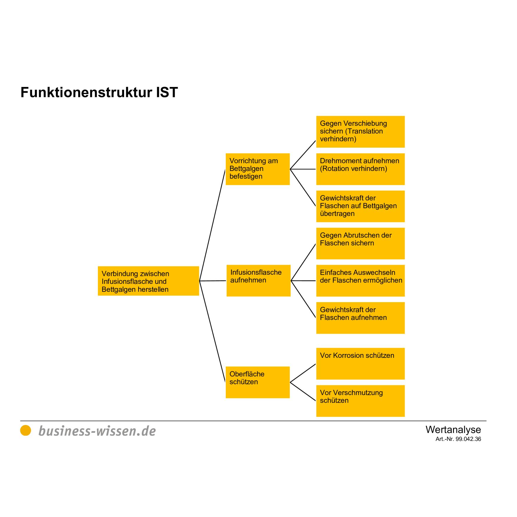 Darstellung Der Funktionenstruktur Zur Wertanalyse Am Beispiel Infusionsflaschenaufhanger Vorlage Business Wissen De