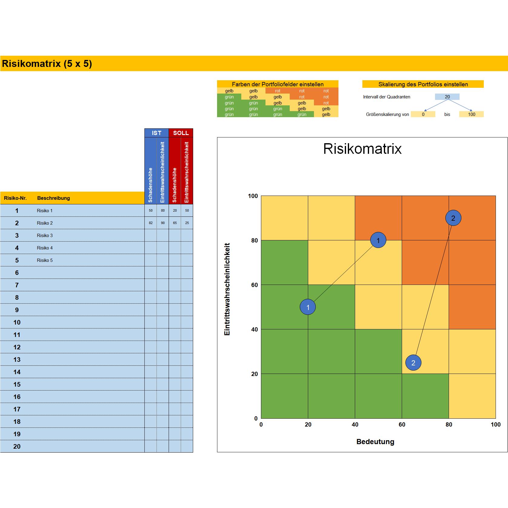 Risikomatrix Mit 5x5 Felder Diagramm Fur Schadenshohe Und Eintrittswahrscheinlichkeit Excel Tabelle Business Wissen De