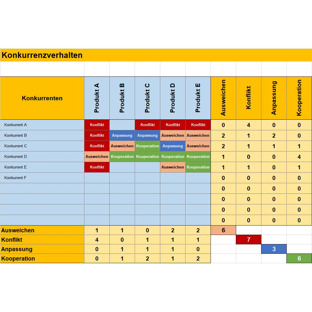 Konkurrenzanalyse Aufbau Vorlagen Viele Beispiele Acrasio 11