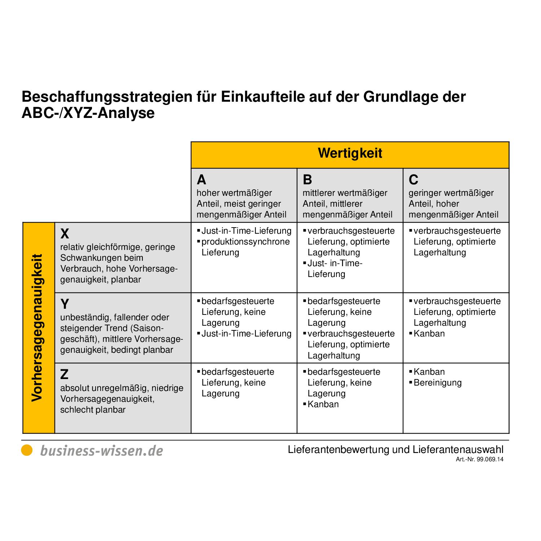 Lieferantenbewertung Und Lieferantenauswahl 4