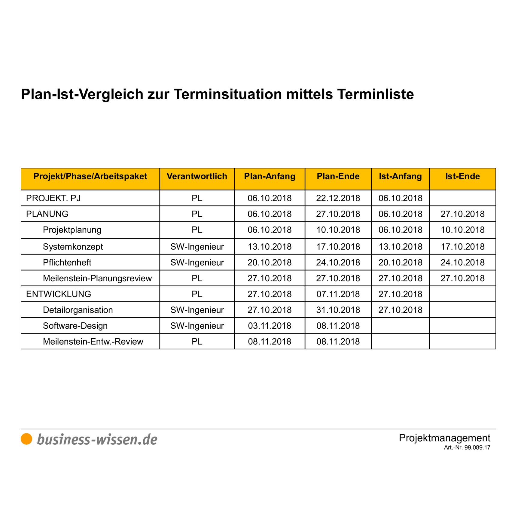 Plan Ist Vergleich Zur Terminsituation Im Projekt Vorlage Business Wissen De