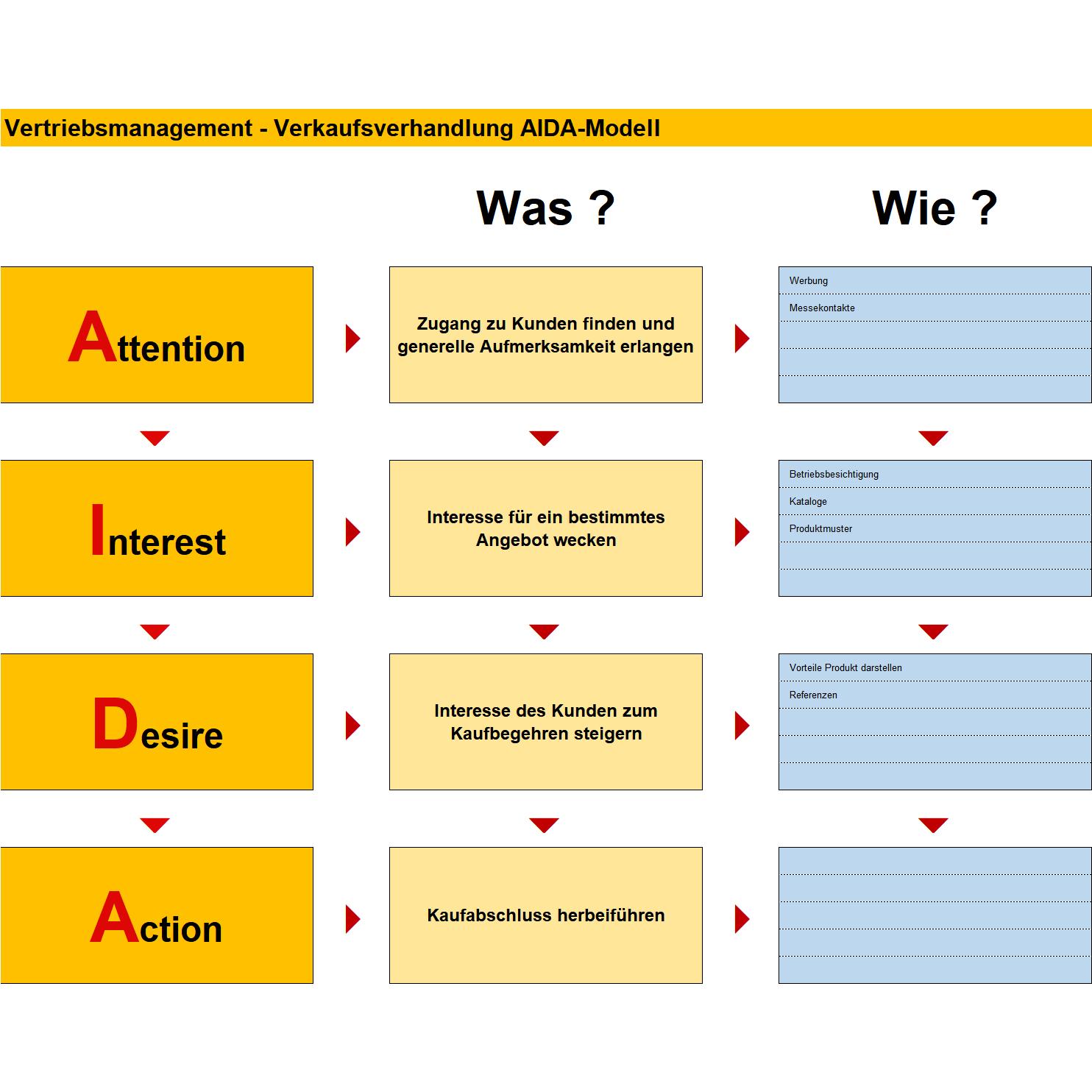 Aida Formel Einfach Erklart Mit Konkreten Beispielen 11