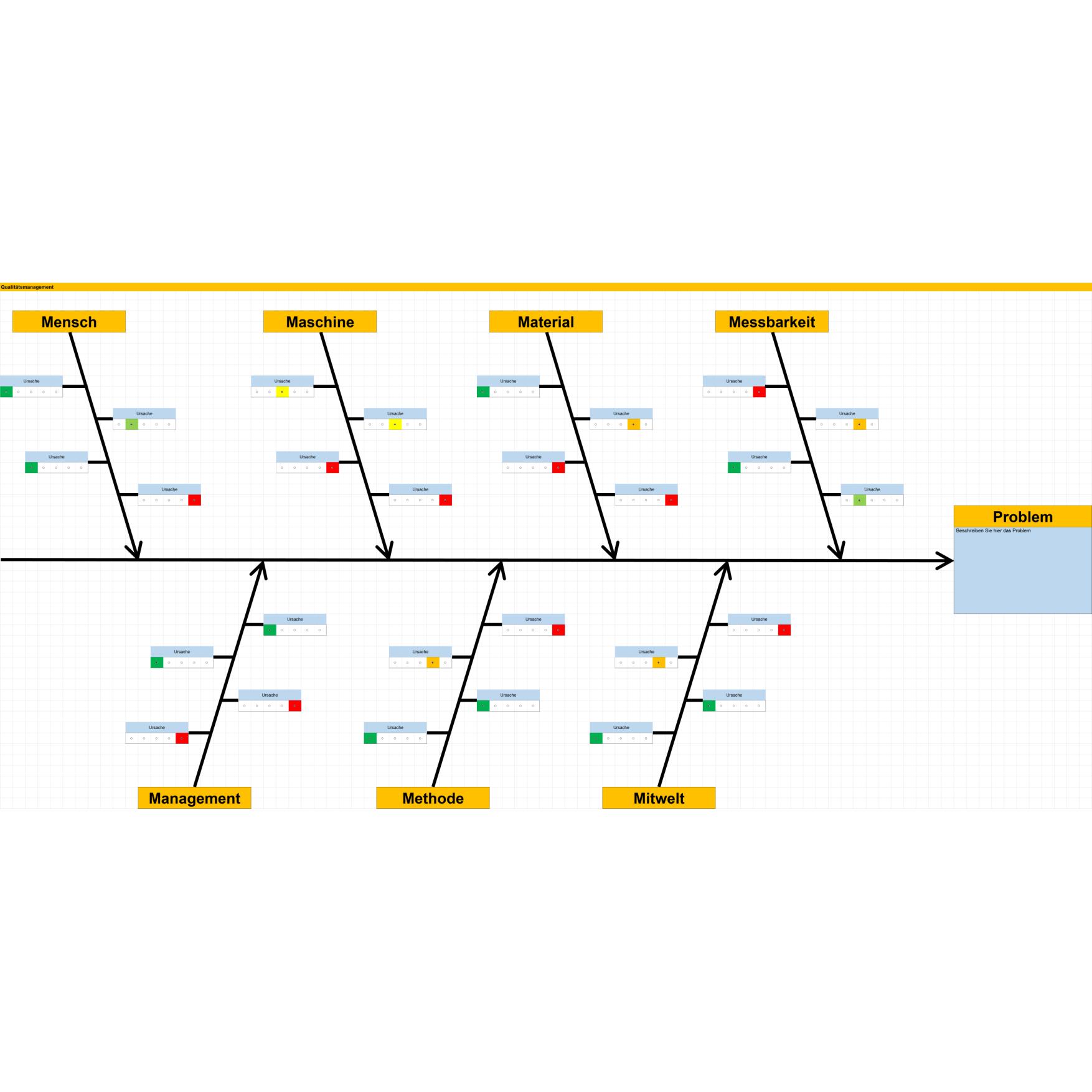 Ishikawa Diagramm Aufbau Anwendung Vorlagen 6