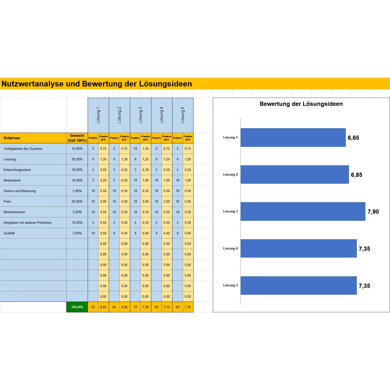 Bewertung und Gewichtung von Lösungsideen • Excel Tabelle