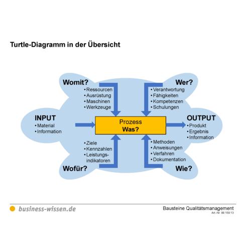 Vorlage Turtle Diagramm Blog Der Losungsfabrik
